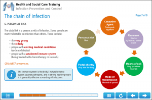 Infection Control Online Training Screenshot 3